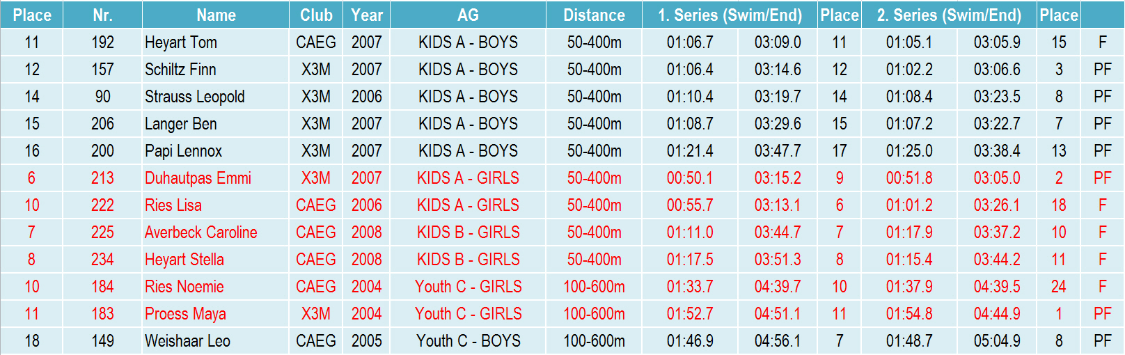 Kids results Aquathlon 2017